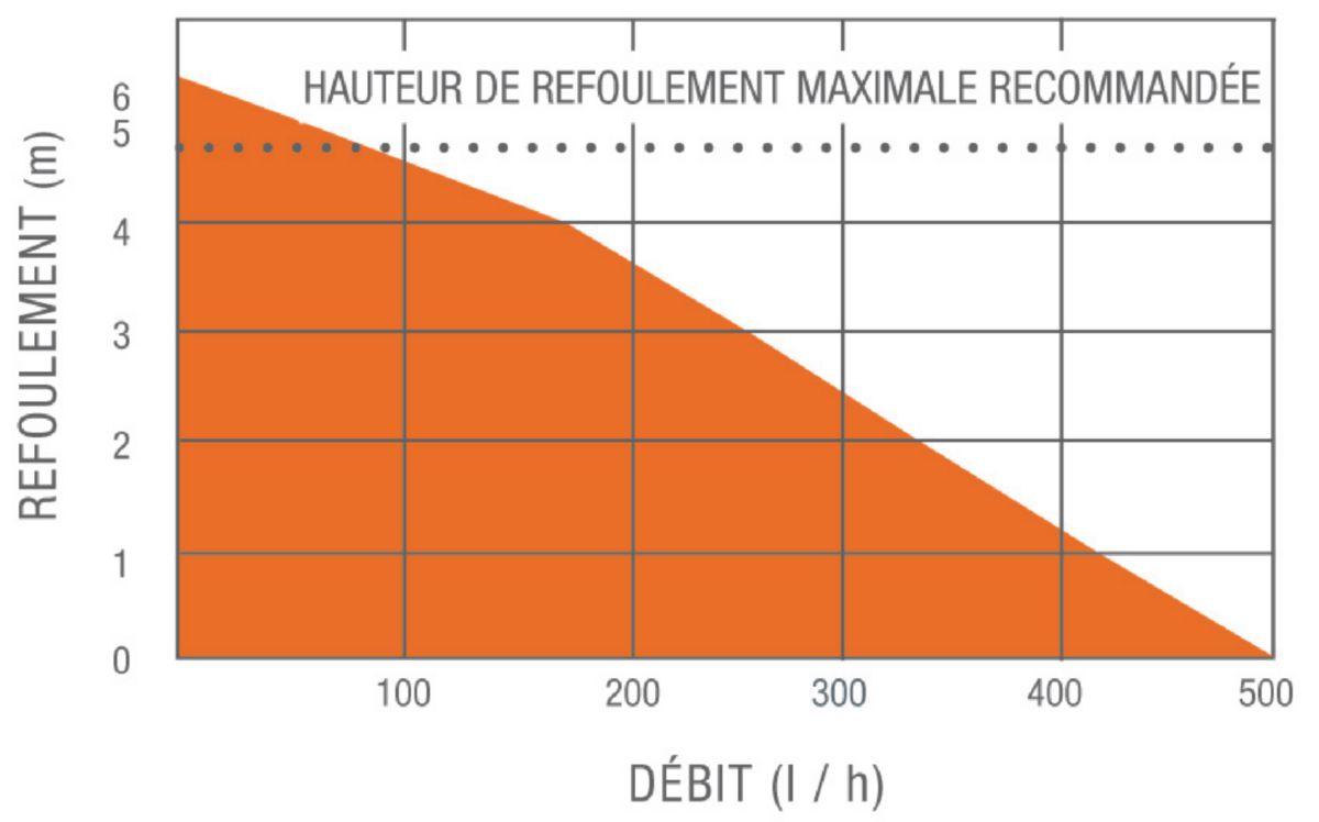 Pompe de relevage à bac SI-82 PACK1 500 L/H réf. SI8200SIUN23