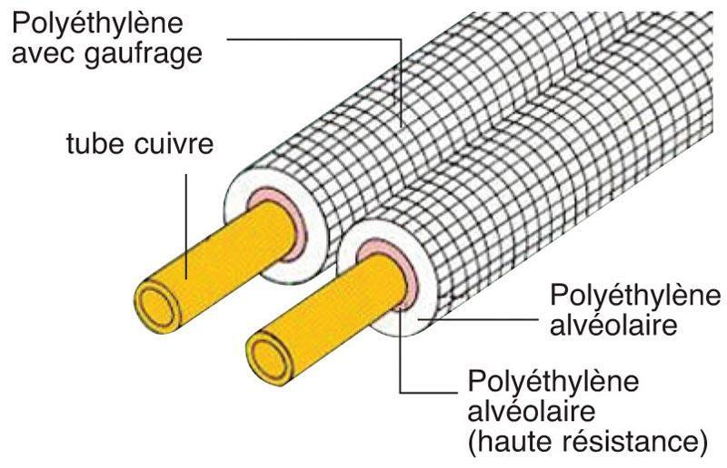 Liaison frigorifique isolée double M1 3/8-5/8 épaisseur cuivre isolant 0,8x1,9x10mm longueur 20m ALF4026