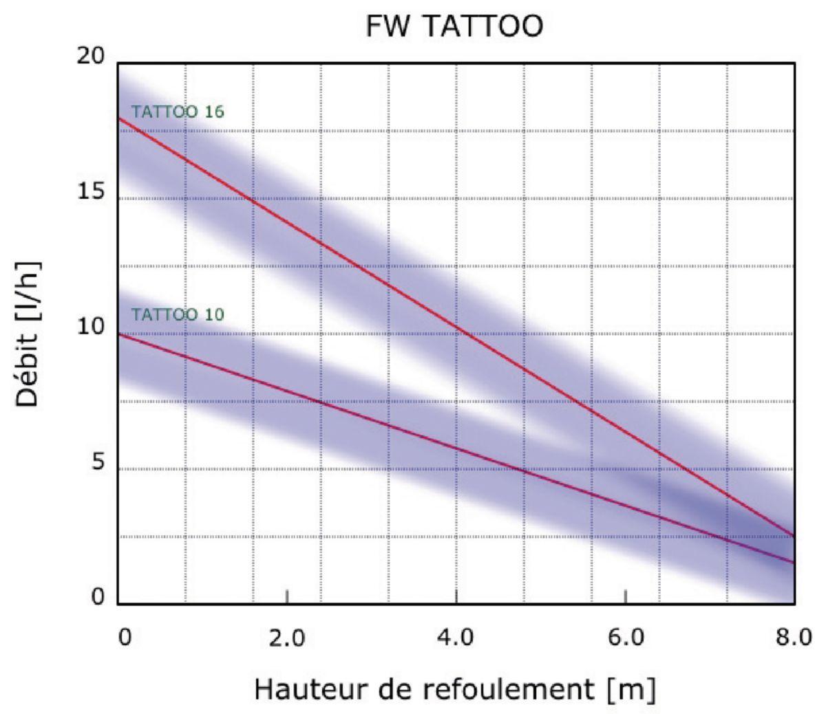 Pompe de relevage bi-bloc TATOO 10 l/h réf. 112621